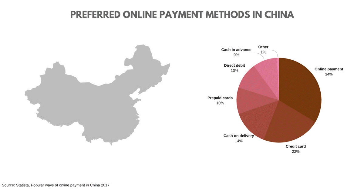 On-line payment methods