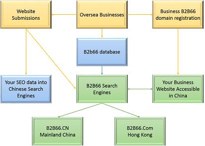 B2B66 system